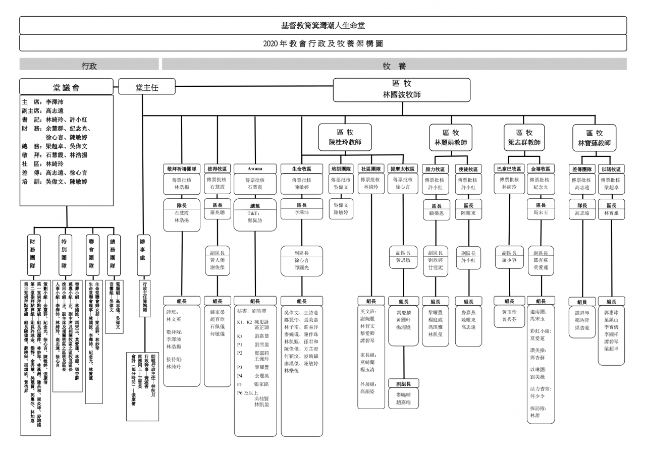 http://www.sscc.org.hk/wp-content/uploads/2020/03/2020教會牧養架構圖-1280x906.png